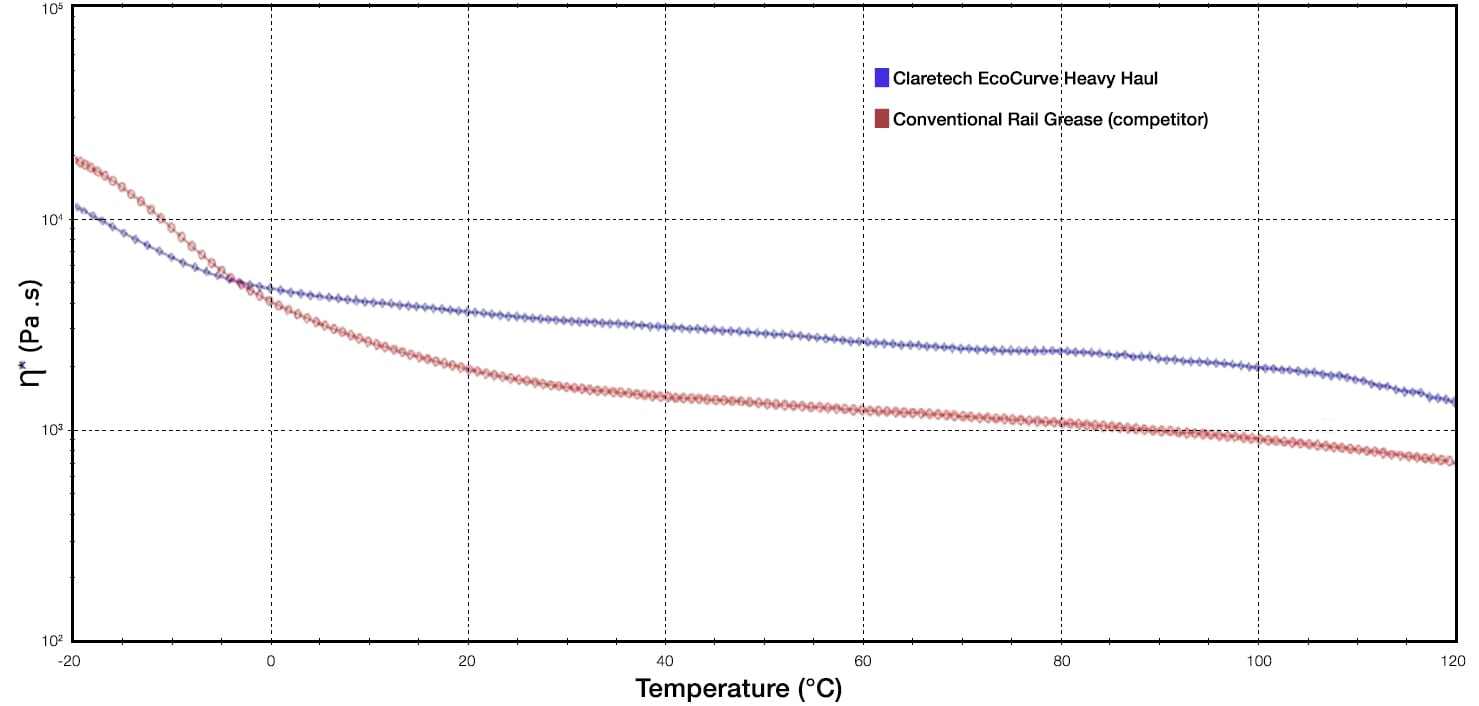 Complex Viscosity Vs Temperature - All Seasons Curved Rail Greases Perform Better Than Winter / Summer Seasonal Grease Grades